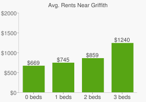 Graph of average rent prices for Griffith