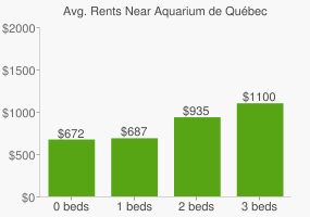 Graph of average rent prices for Aquarium de Québec