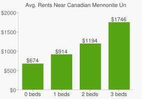 Graph of average rent prices for Canadian Mennonite University