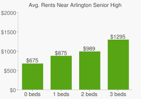 Graph of average rent prices for Arlington Senior High School