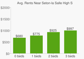 Graph of average rent prices for Seton-la Salle High School