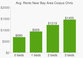 Graph of average rent prices for Bay Area Corpus Christi