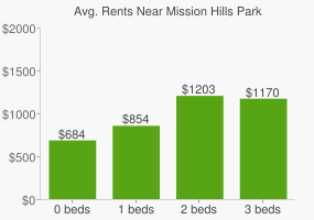 Graph of average rent prices for Mission Hills Park