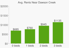 Graph of average rent prices for Dawson Creek