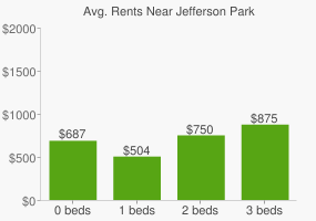 Graph of average rent prices for Jefferson Park