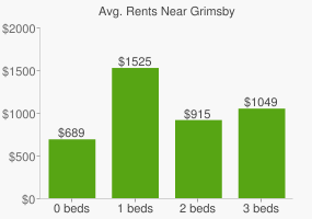 Graph of average rent prices for Grimsby
