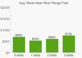 Graph of average rent prices for River Rouge Park