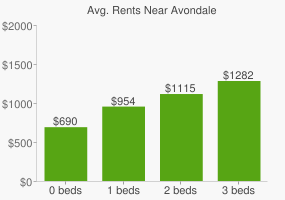 Graph of average rent prices for Avondale