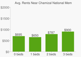Graph of average rent prices for Chamizal National Memorial