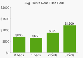 Graph of average rent prices for Tilles Park