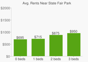 Graph of average rent prices for State Fair Park