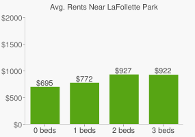 Graph of average rent prices for LaFollette Park