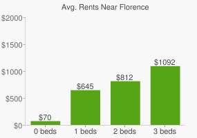 Graph of average rent prices for Florence