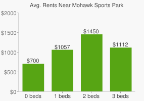 Graph of average rent prices for Mohawk Sports Park