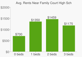 Graph of average rent prices for Family Court High School