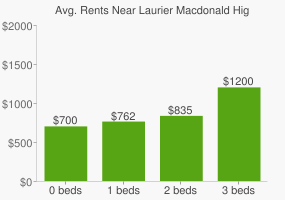 Graph of average rent prices for Laurier Macdonald High School