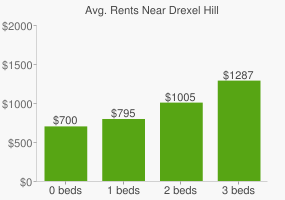 Graph of average rent prices for Drexel Hill