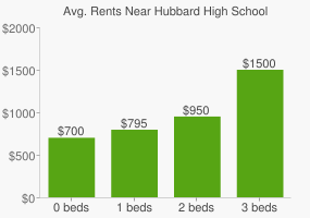 Graph of average rent prices for Hubbard High School