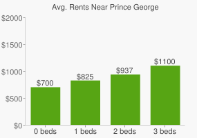 Graph of average rent prices for Prince George
