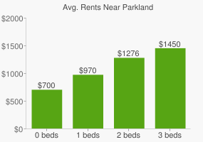 Graph of average rent prices for Parkland