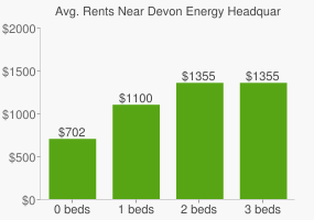 Graph of average rent prices for Devon Energy Headquarters