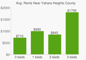Graph of average rent prices for Yahara Heights County Park