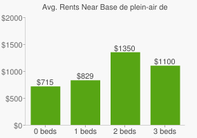 Graph of average rent prices for Base de plein-air de Sainte-Foy