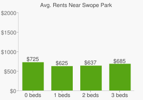 Graph of average rent prices for Swope Park