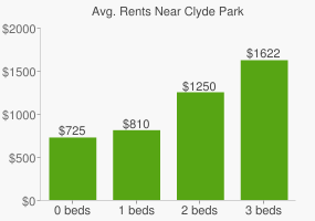 Graph of average rent prices for Clyde Park