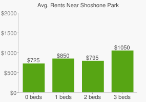 Graph of average rent prices for Shoshone Park