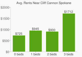 Graph of average rent prices for Cliff Cannon Spokane