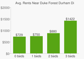 Graph of average rent prices for Duke Forest Durham Division