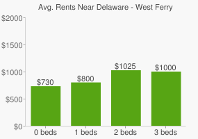 Graph of average rent prices for Delaware - West Ferry Buffalo