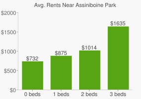Graph of average rent prices for Assiniboine Park