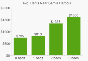 Graph of average rent prices for Sarnia Harbour