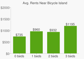 Graph of average rent prices for Bicycle Island