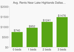 Graph of average rent prices for Lake Highlands Dallas