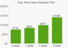 Graph of average rent prices for Kickapoo Park