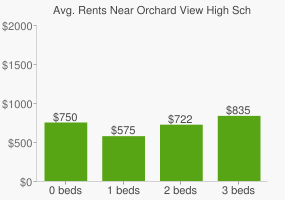 Graph of average rent prices for Orchard View High School