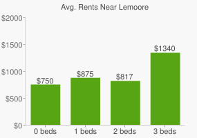 Graph of average rent prices for Lemoore
