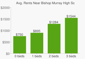 Graph of average rent prices for Bishop Murray High School