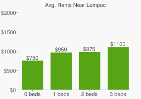 Graph of average rent prices for Lompoc