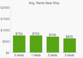 Graph of average rent prices for Eloy