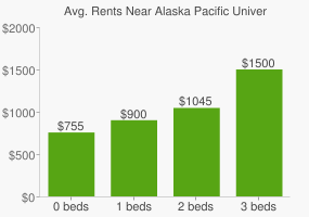 Graph of average rent prices for Alaska Pacific University