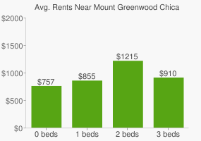 Graph of average rent prices for Mount Greenwood Chicago