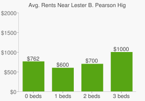 Graph of average rent prices for Lester B. Pearson High School
