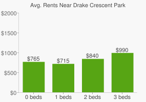 Graph of average rent prices for Drake Crescent Park