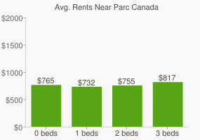 Graph of average rent prices for Parc Canada