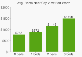 Graph of average rent prices for City View Fort Worth