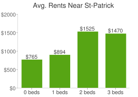 Graph of average rent prices for St-Patrick